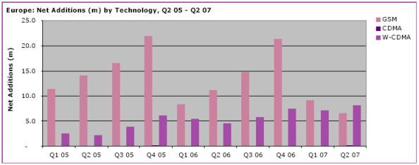 mobile-subscr-additions-q22007-1.jpg