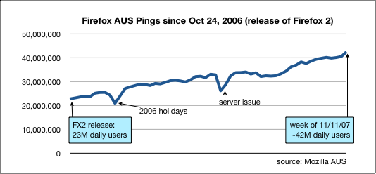 aus-pings-firefox.png