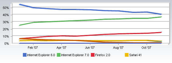 netappl-browsers-trend-1107.png