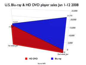 hd-player-sales-usa-2008-01.jpg