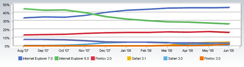 netappl-browsers-trend-0608.png